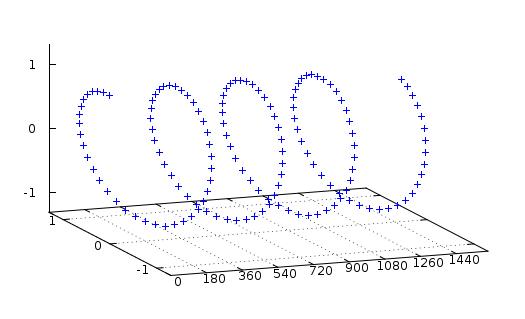 Complex signal